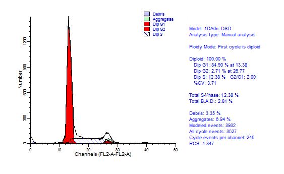 流式细胞检测-江阴雨汐生物科技有限公司